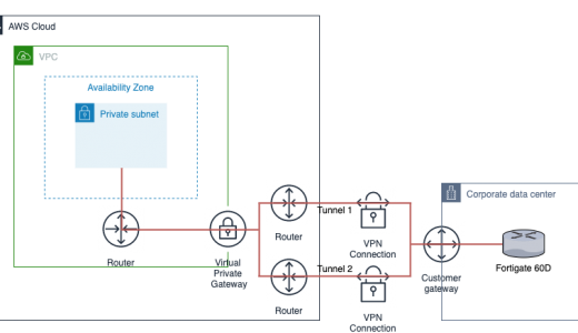 FortigateとAWS VPCとVPN(IPsec)で接続する