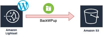 WordPressをAWSのS3に自動バックアップする方法【プラグイン:BackWPup】